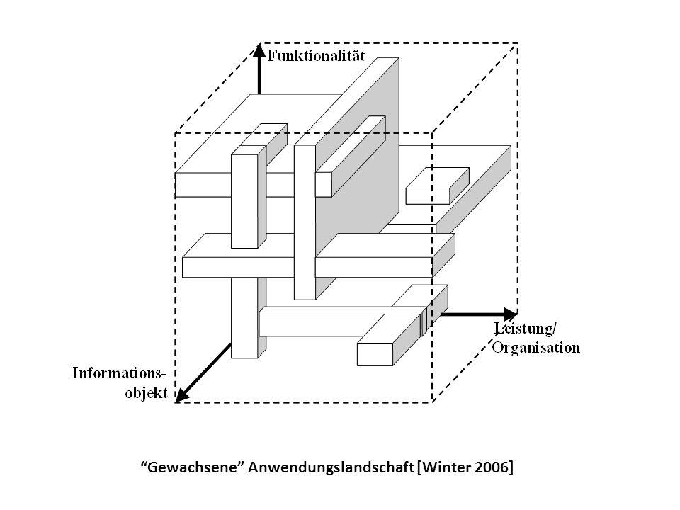 Gewachsene Anwendungslandschaft [Winter 2006]